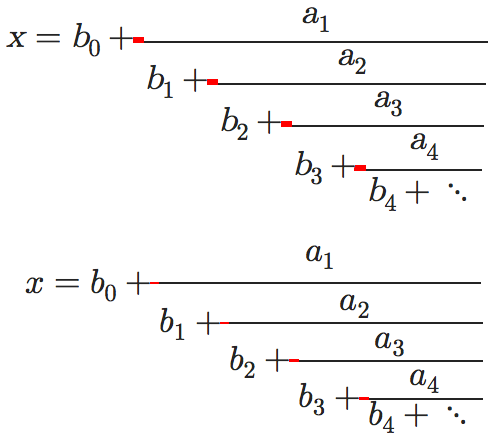 Screenshot of Wikipedia article on the Continued Fractions